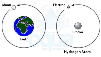 an electron orbits proton in nucleus in an atom like moon orbits earth