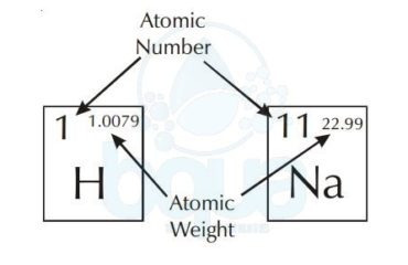 What is periodic table of elements definition bqua atomic number and atomic weight in periodic table of elements urtaz Image collections