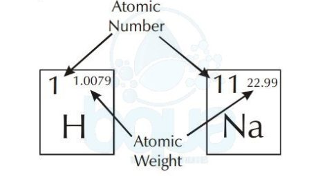 Molecular weight archives bqua atomic number and atomic weight in periodic table of elements urtaz Gallery