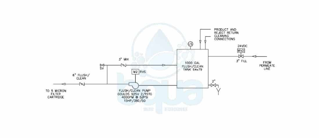 bqua reverse osmosis flush system clean in place CIP membrane cleaning system layout diagram