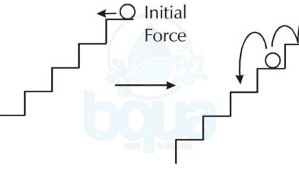 chemical reaction initial energy input example ball rolling down stairs