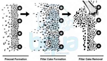 diatomaceous earth DE filter operation design