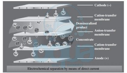 electrodialysis ED membrane desalination technology schematic process system
