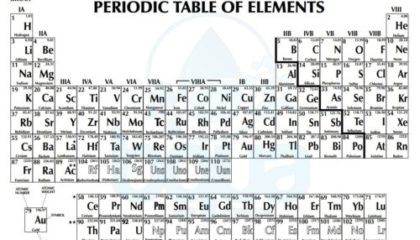 periodic table of elements including atomic number atomic weight