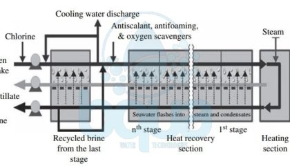 schematic multi stage flash distillation process
