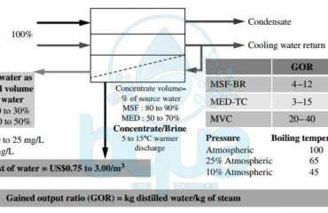 thermal desalination and evaporation distillation technologies