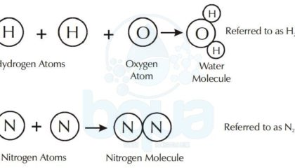 Water Compound formed from Hydrogen Atoms and Oxygen Atoms