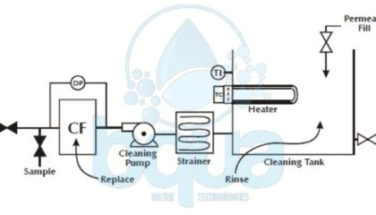 bqua clean in place cip system design