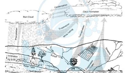 bqua what is hydrologic cycle definition